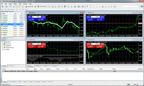 Forex mt4 demo account