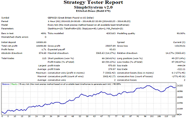 Strategy Tester Report MT4