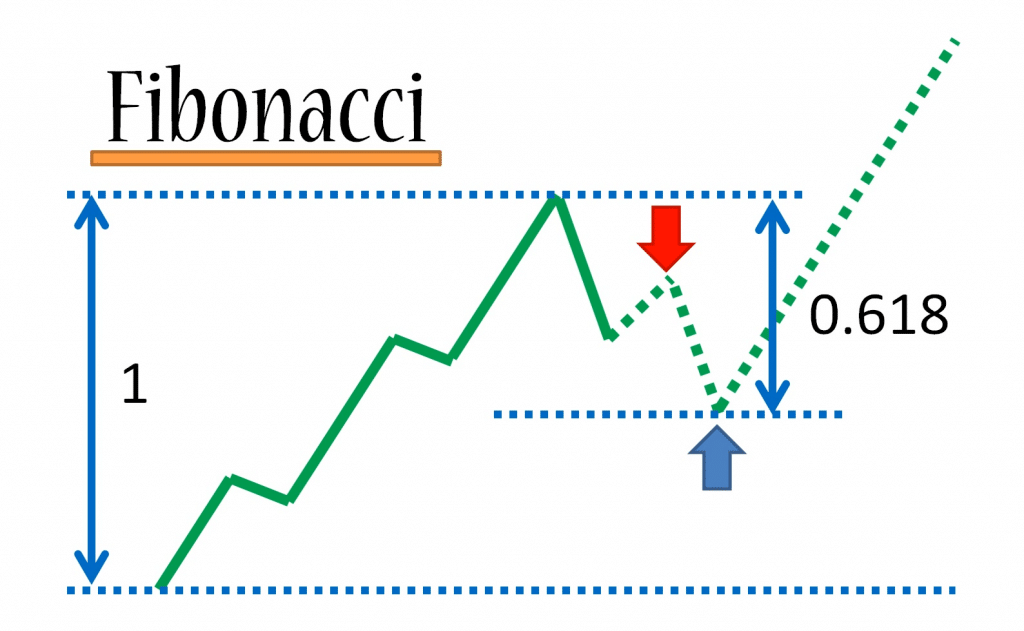 Fibonacci retracement lines forex