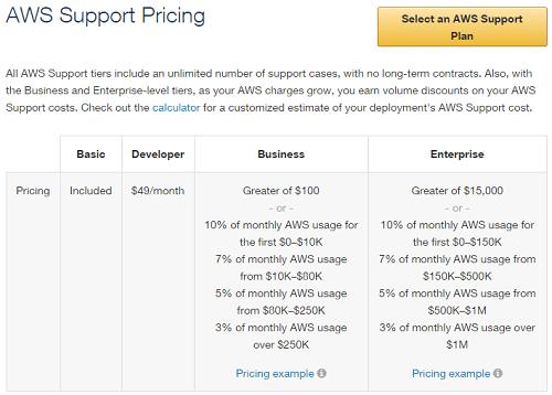 Free Amazon VPS Forex: Trader Beware! - ForexBoat Trading