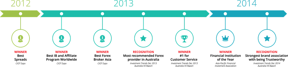 Australian forex brokers accepting us clients