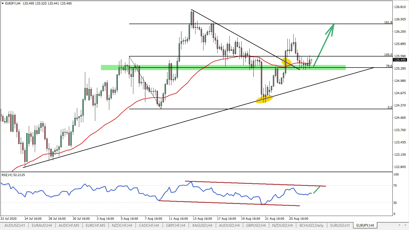 EURJPY 4hour chart August 27th 2020