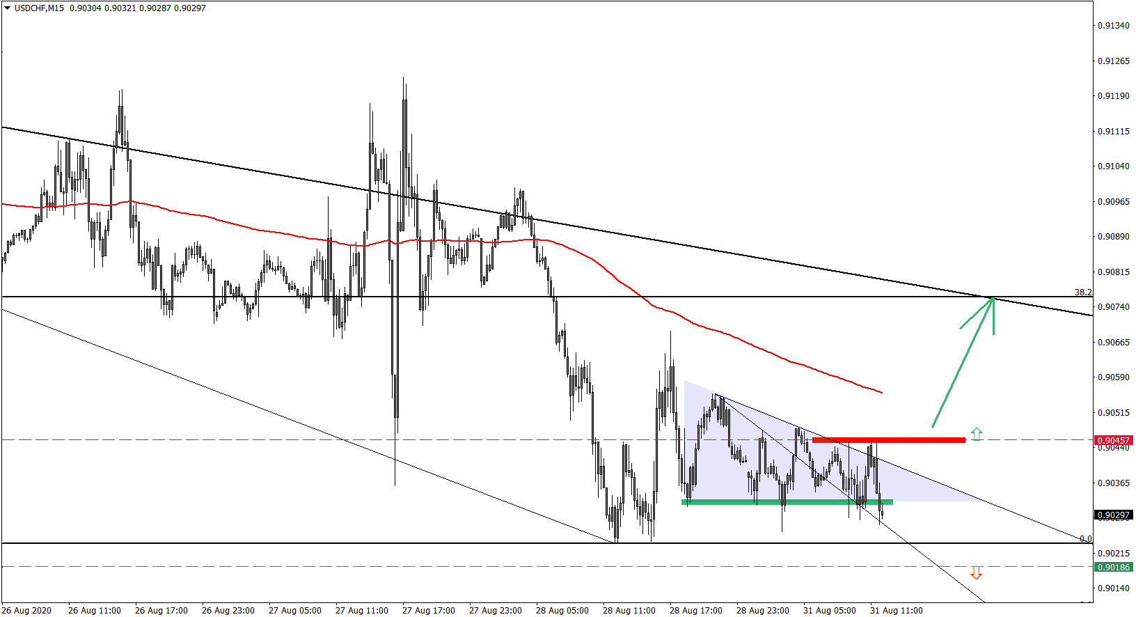 USDCHF 15minute chart August 31 2020