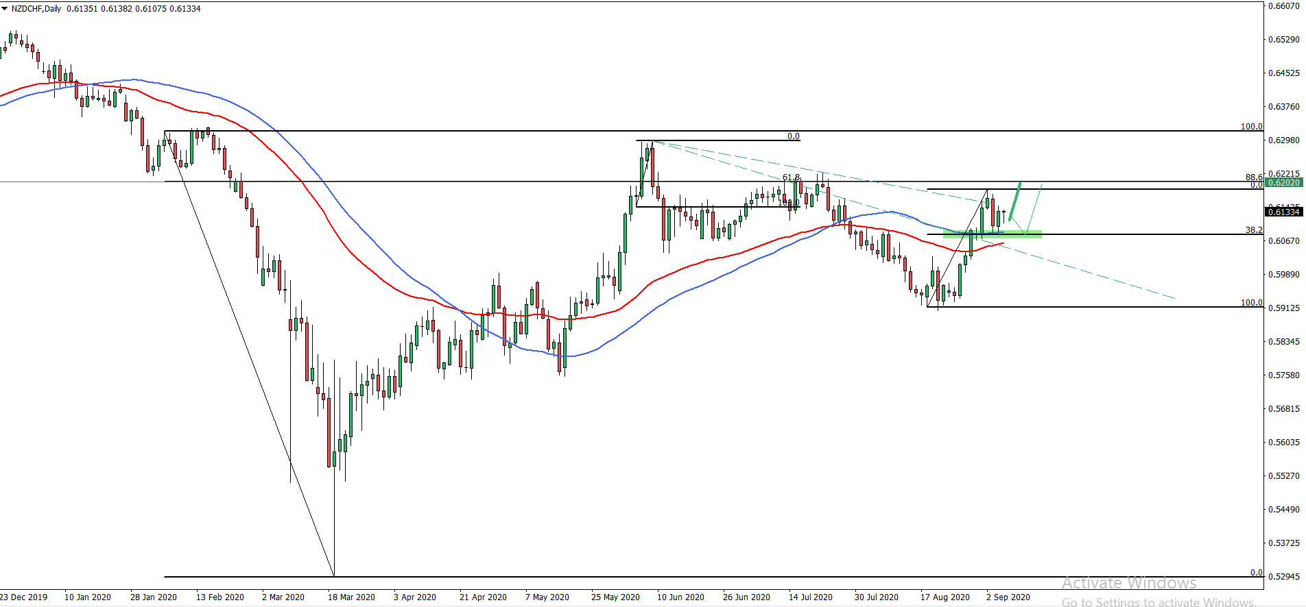 NZDCHF Daily Chart September 7th 2020