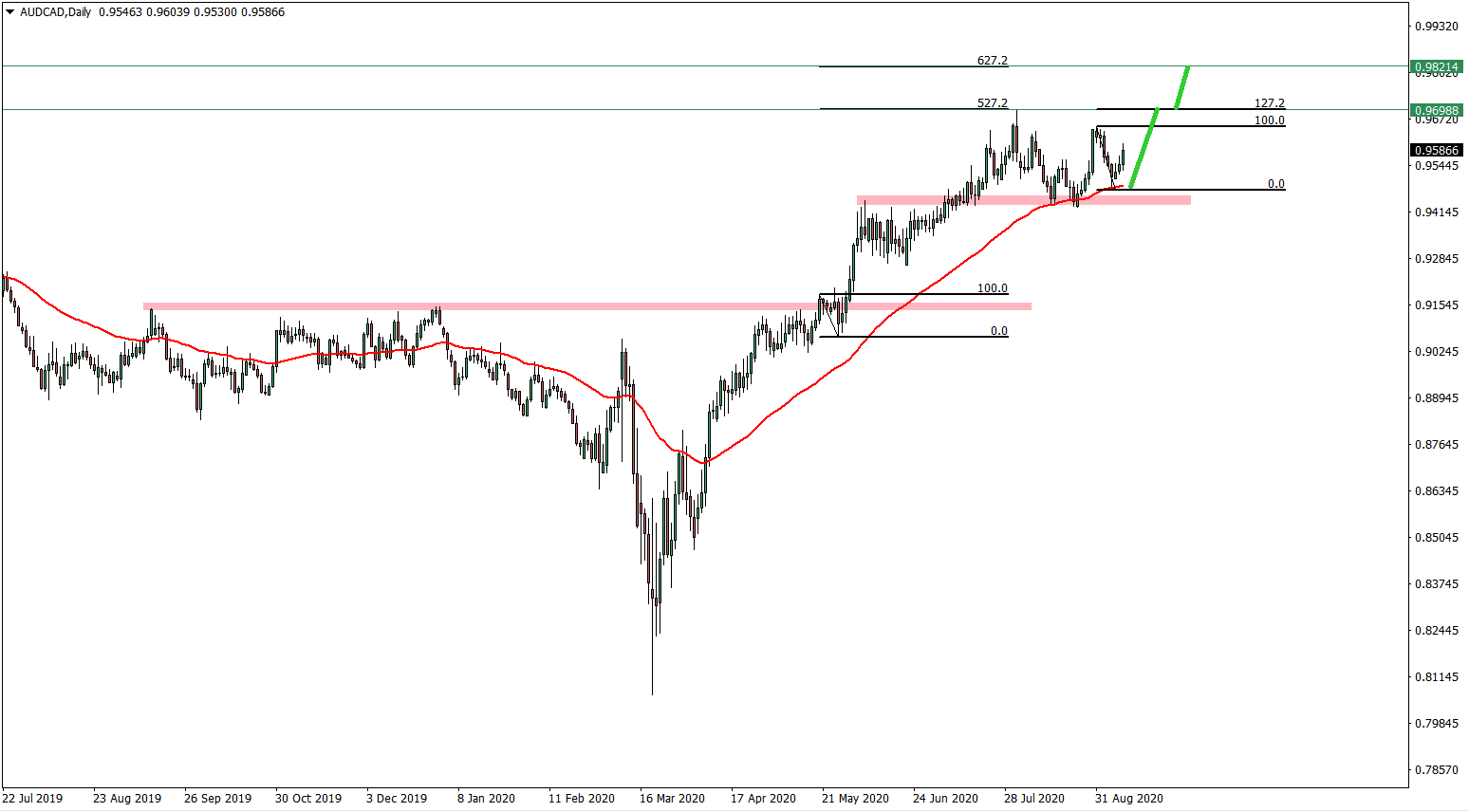 AUDCAD daily chart September 9th 2020