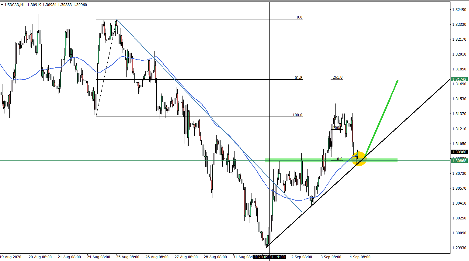 USDCAD hourly chart september 9th 2020