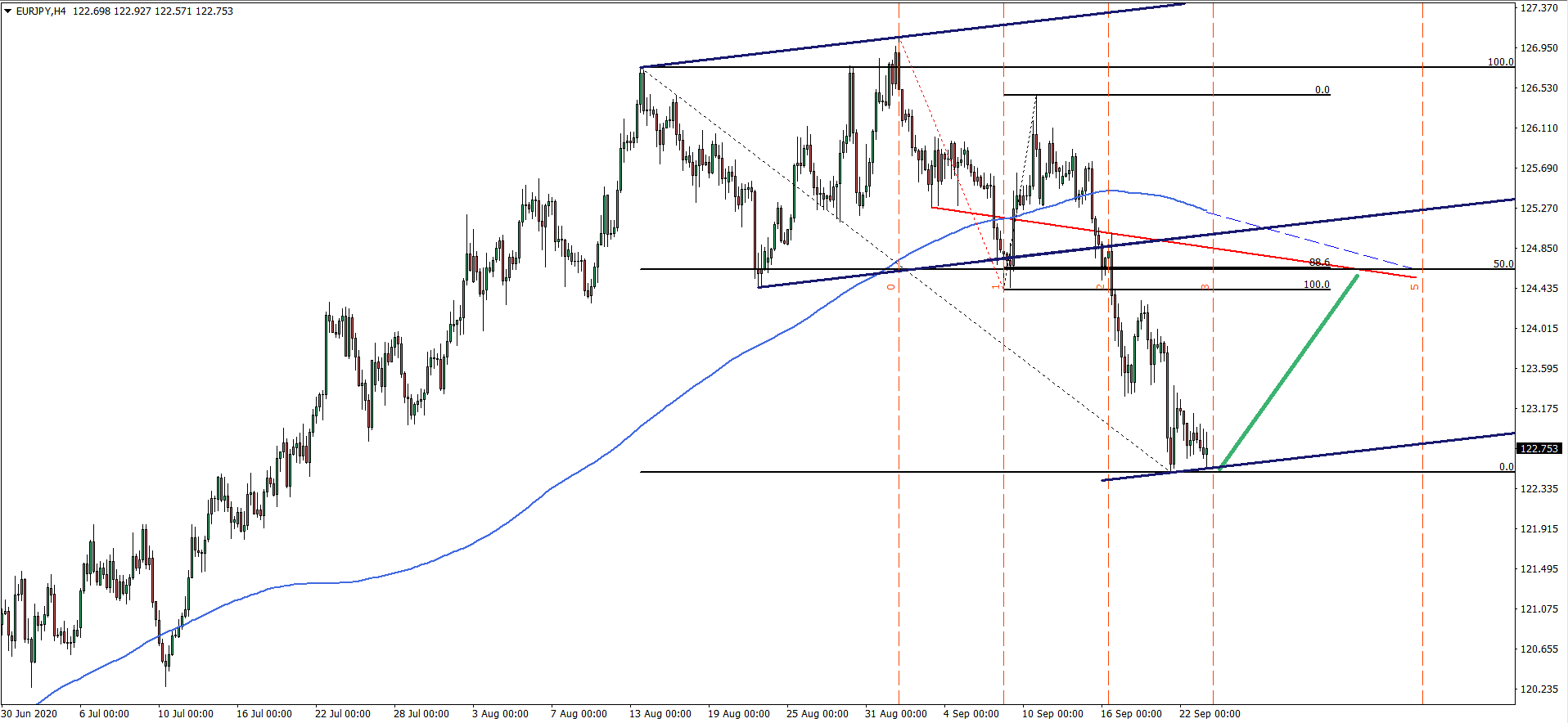 EURJPY 4hour chart Sep 23th 2020